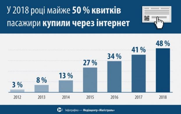 Кожен другий квиток на поїзд в Україні стали купувати через інтернет