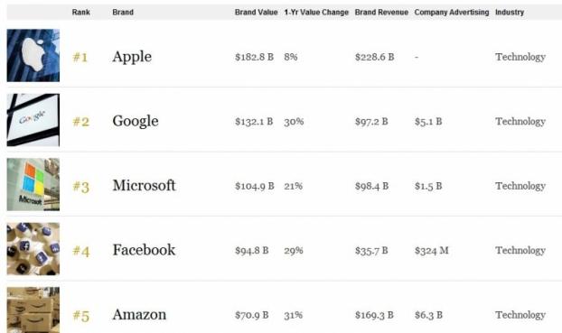 Опублікували рейтинг найдорожчих компаній світу